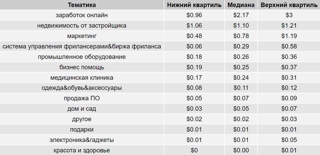 стоимость клика в Google Ads
