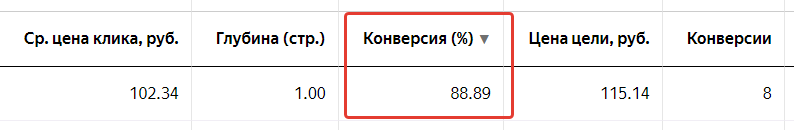 реклама в Яндекс.Директ без сайта