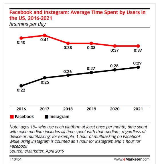 Статистика Instagram