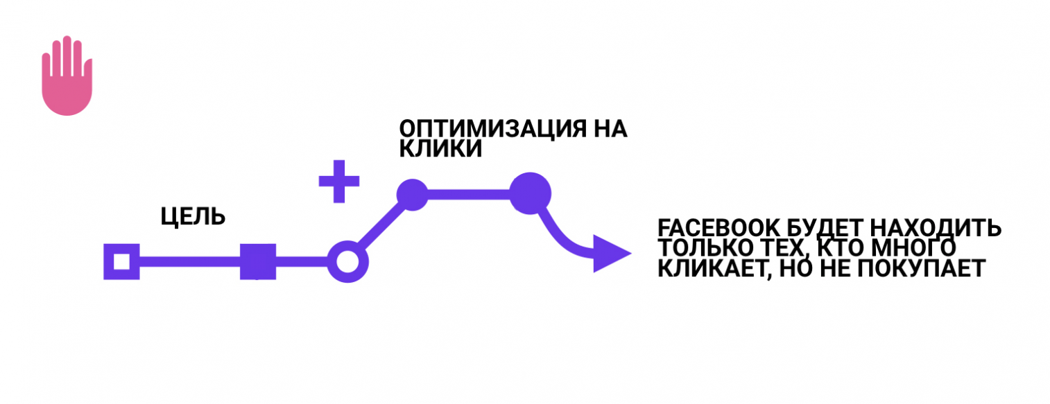 реклама в instagram и facebook