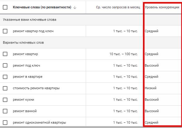как снизить стоимость клика в Google Ads