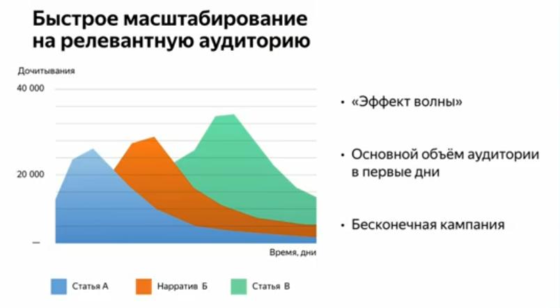 Рекламный кабинет Яндекс.Дзен: обзор и советы по использованию