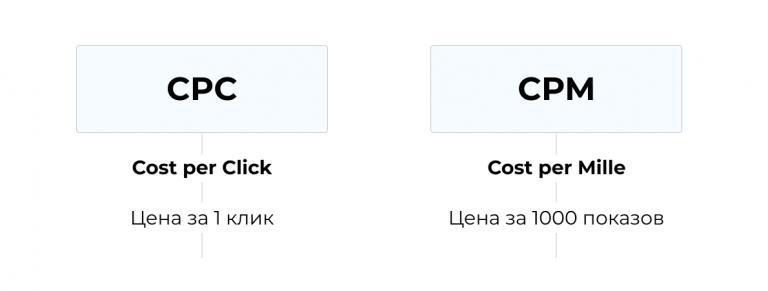 какую модель оплаты выбрать