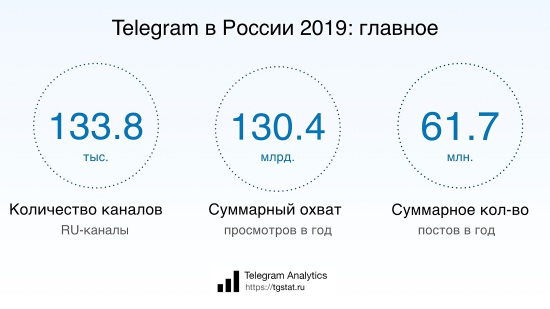 Telegram аудитория